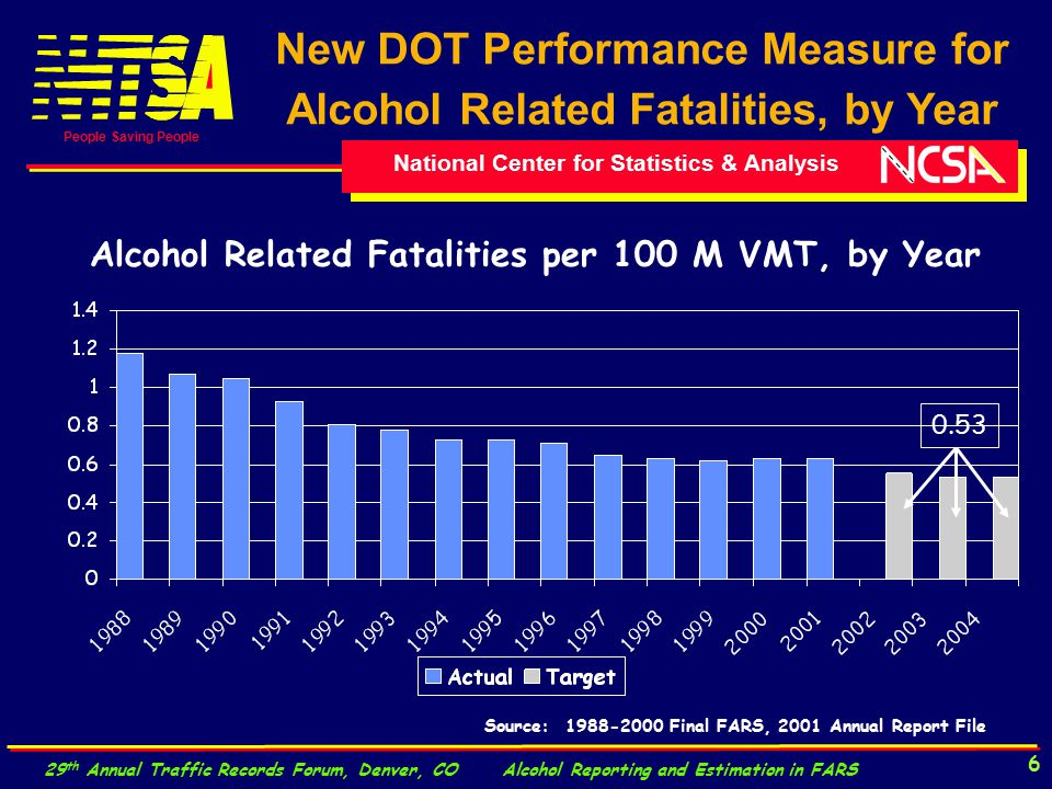 National Center for Statistics & Analysis People Saving People 29 th Annual Traffic Records Forum, Denver, CO Alcohol Reporting and Estimation in FARS 6 New DOT Performance Measure for Alcohol Related Fatalities, by Year Alcohol Related Fatalities per 100 M VMT, by Year 0.53 Source: 1988-2000 Final FARS, 2001 Annual Report File