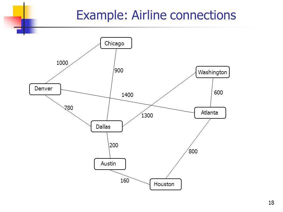 Example: Airline connections Dallas Austin Washington Denver Chicago HoustonAtlanta 1000 900 1400 780 200 1300 160 800 600 18
