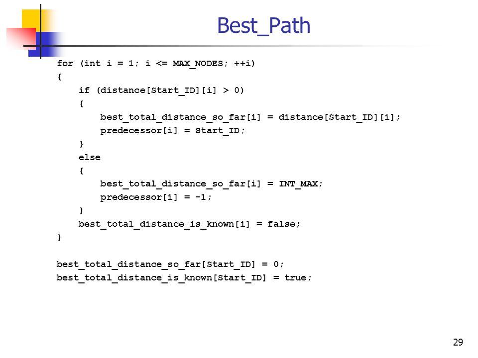 Best_Path for (int i = 1; i <= MAX_NODES; ++i) { if (distance[Start_ID][i] > 0) { best_total_distance_so_far[i] = distance[Start_ID][i]; predecessor[i] = Start_ID; } else { best_total_distance_so_far[i] = INT_MAX; predecessor[i] = -1; } best_total_distance_is_known[i] = false; } best_total_distance_so_far[Start_ID] = 0; best_total_distance_is_known[Start_ID] = true; 29