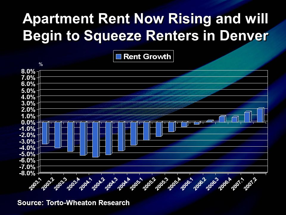 Apartment Rent Now Rising and will Begin to Squeeze Renters in Denver Source: Torto-Wheaton Research %
