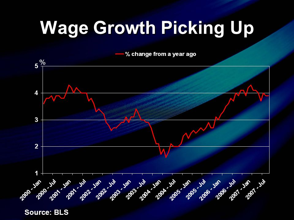 Wage Growth Picking Up % Source: BLS