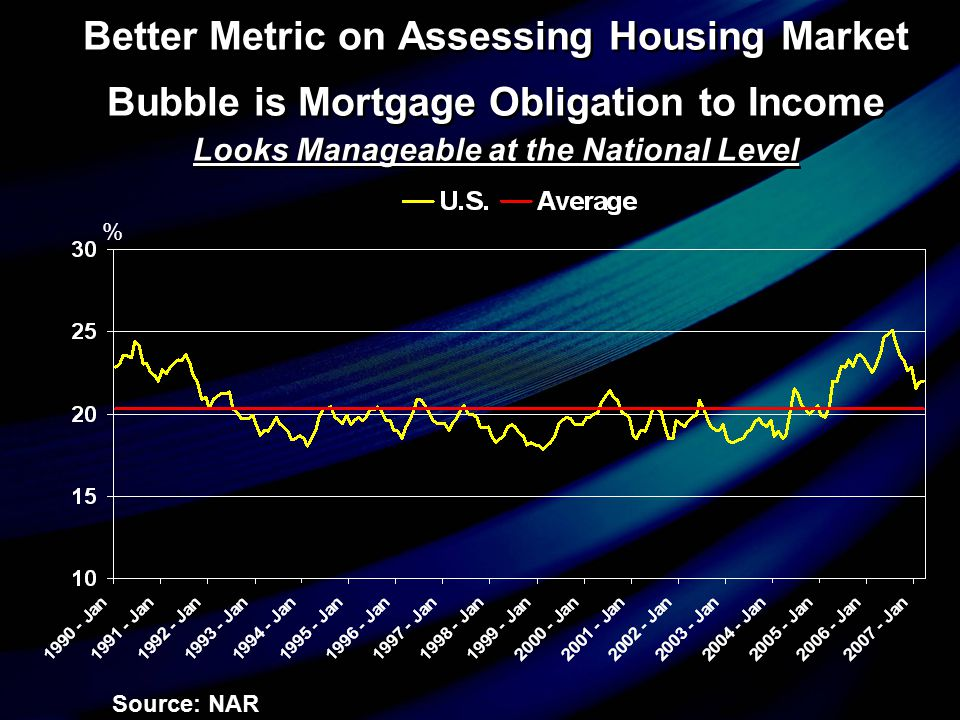 Better Metric on Assessing Housing Market Bubble is Mortgage Obligation to Income Looks Manageable at the National Level Source: NAR %