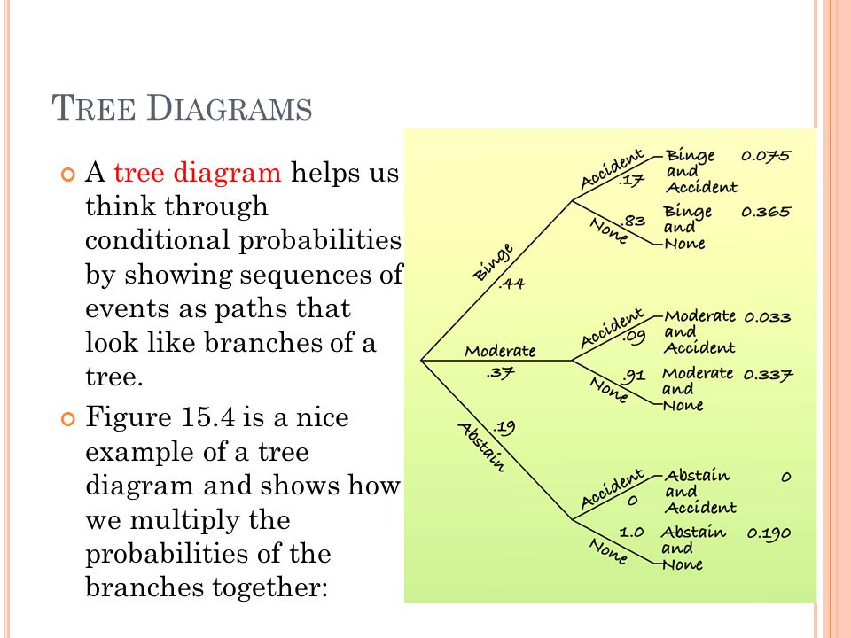 T REE D IAGRAMS Slide 1- 26 A tree diagram helps us think through conditional probabilities by showing sequences of events as paths that look like branches of a tree.