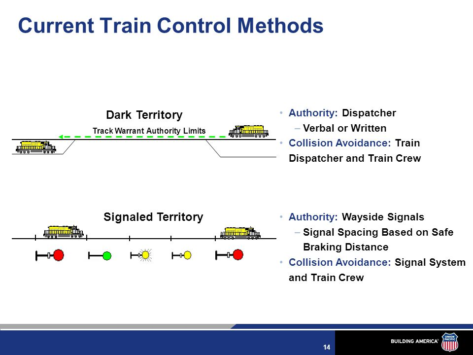 14 Track Warrant Authority Limits Authority: Dispatcher –Verbal or Written Collision Avoidance: Train Dispatcher and Train Crew Authority: Wayside Signals –Signal Spacing Based on Safe Braking Distance Collision Avoidance: Signal System and Train Crew Dark Territory Signaled Territory Current Train Control Methods