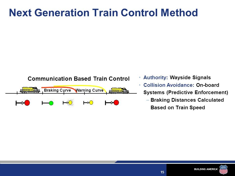 15 Braking CurveWarning Curve Authority: Wayside Signals Collision Avoidance: On-board Systems (Predictive Enforcement) –Braking Distances Calculated Based on Train Speed Communication Based Train Control Next Generation Train Control Method