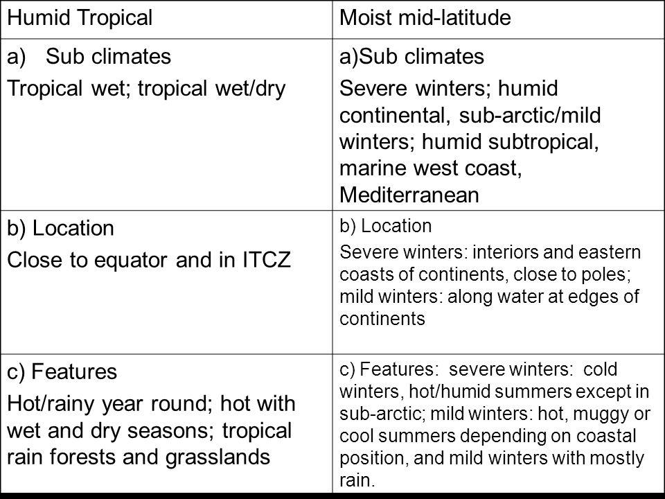 Humid TropicalMoist mid-latitude a)Sub climates Tropical wet; tropical wet/dry a)Sub climates Severe winters; humid continental, sub-arctic/mild winte