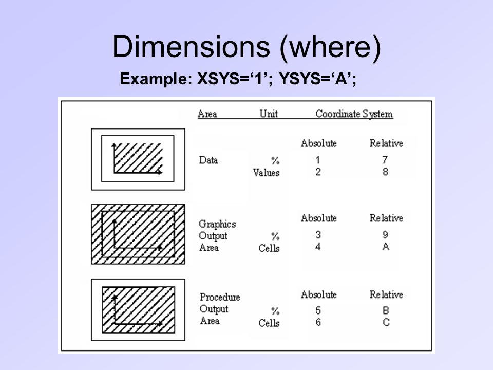 Dimensions (where) Example: XSYS='1'; YSYS='A';