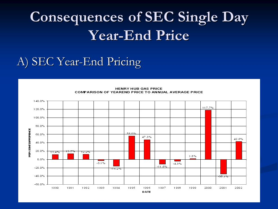 Consequences of SEC Single Day Year-End Price A) SEC Year-End Pricing