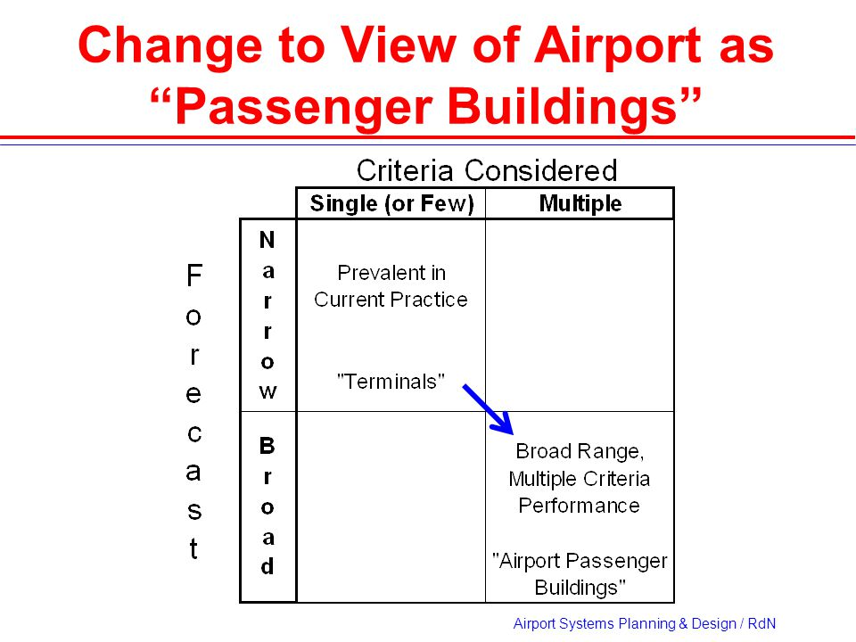 Airport Systems Planning & Design / RdN Change to View of Airport as Passenger Buildings