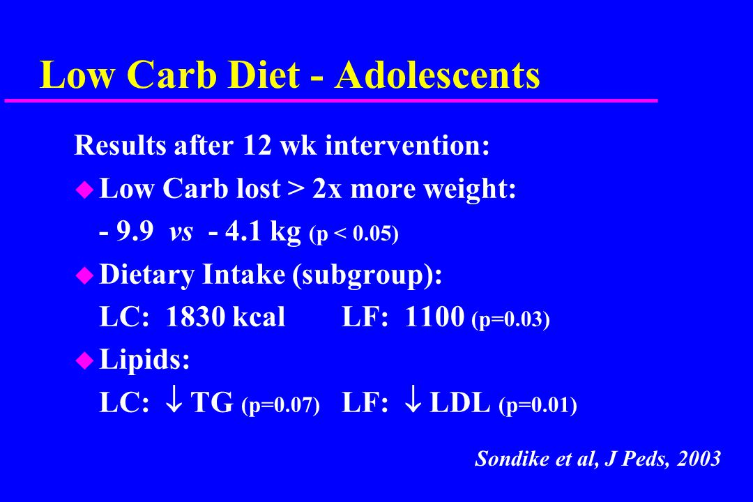 Low Carb Diet - Adolescents Results after 12 wk intervention: u Low Carb lost > 2x more weight: - 9.9 vs - 4.1 kg (p < 0.05) u Dietary Intake (subgroup): LC: 1830 kcalLF: 1100 (p=0.03) u Lipids: LC:  TG (p=0.07) LF:  LDL (p=0.01) Sondike et al, J Peds, 2003