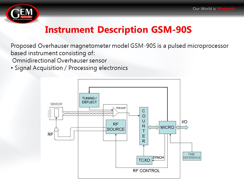 Proposed Overhauser magnetometer model GSM-90S is a pulsed microprocessor based instrument consisting of: Omnidirectional Overhauser sensor Signal Acquisition / Processing electronics Instrument Description GSM-90S