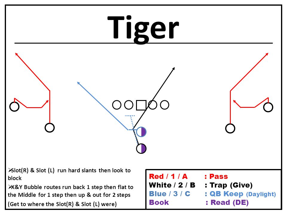 Tiger  Slot(R) & Slot (L) run hard slants then look to block  X&Y Bubble routes run back 1 step then flat to the Middle for 1 step then up & out for