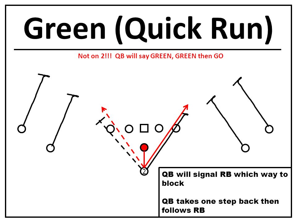 Green (Quick Run) 2 QB will signal RB which way to block QB takes one step back then follows RB Not on 2!!.