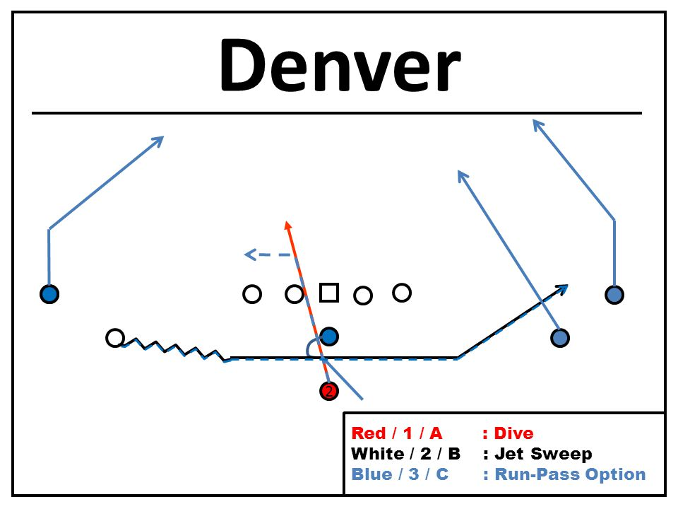 Denver 2 Red / 1 / A : Dive White / 2 / B : Jet Sweep Blue / 3 / C : Run-Pass Option