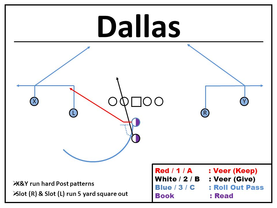 Dallas L X R Y  X&Y run hard Post patterns  Slot (R) & Slot (L) run 5 yard square out Red / 1 / A : Veer (Keep) White / 2 / B : Veer (Give) Blue / 3 / C : Roll Out Pass Book / Purple : Read