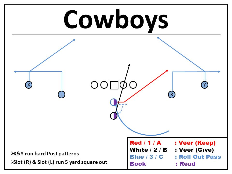 Cowboys L X R Y  X&Y run hard Post patterns  Slot (R) & Slot (L) run 5 yard square out Red / 1 / A : Veer (Keep) White / 2 / B : Veer (Give) Blue / 3 / C : Roll Out Pass Book / Purple : Read
