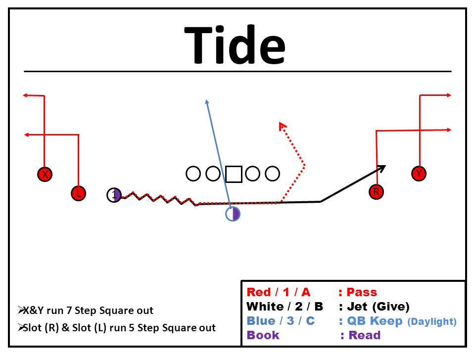 Tide L X R Y  X&Y run 7 Step Square out  Slot (R) & Slot (L) run 5 Step Square out 1 Red / 1 / A : Pass White / 2 / B : Jet (Give) Blue / 3 / C : QB Keep (Daylight) Book / Purple : Read