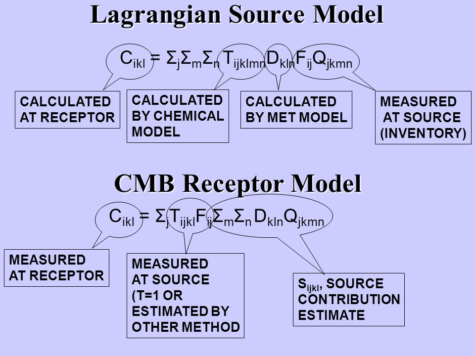 Lagrangian Source Model C ikl = Σ j Σ m Σ n T ijklmn D kln F ij Q jkmn MEASURED AT SOURCE (INVENTORY) CALCULATED BY MET MODEL CALCULATED BY CHEMICAL MODEL CALCULATED AT RECEPTOR CMB Receptor Model C ikl = Σ j T ijkl F ij Σ m Σ n D kln Q jkmn S ijkl, SOURCE CONTRIBUTION ESTIMATE MEASURED AT SOURCE (T=1 OR ESTIMATED BY OTHER METHOD MEASURED AT RECEPTOR