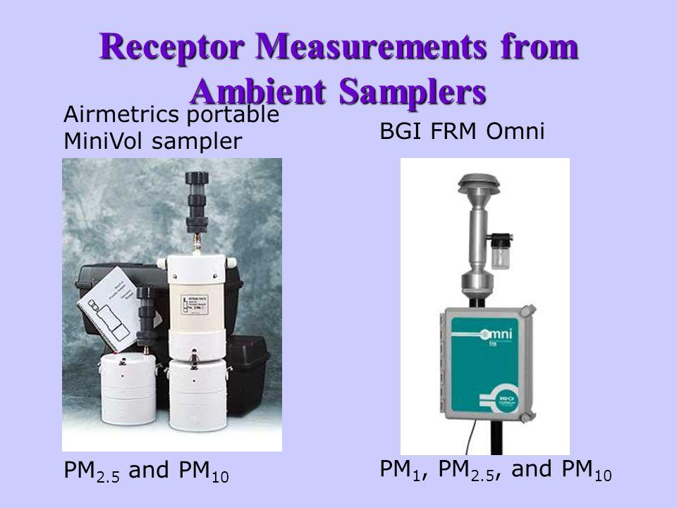Receptor Measurements from Ambient Samplers Airmetrics portable MiniVol sampler PM 2.5 and PM 10 BGI FRM Omni PM 1, PM 2.5, and PM 10