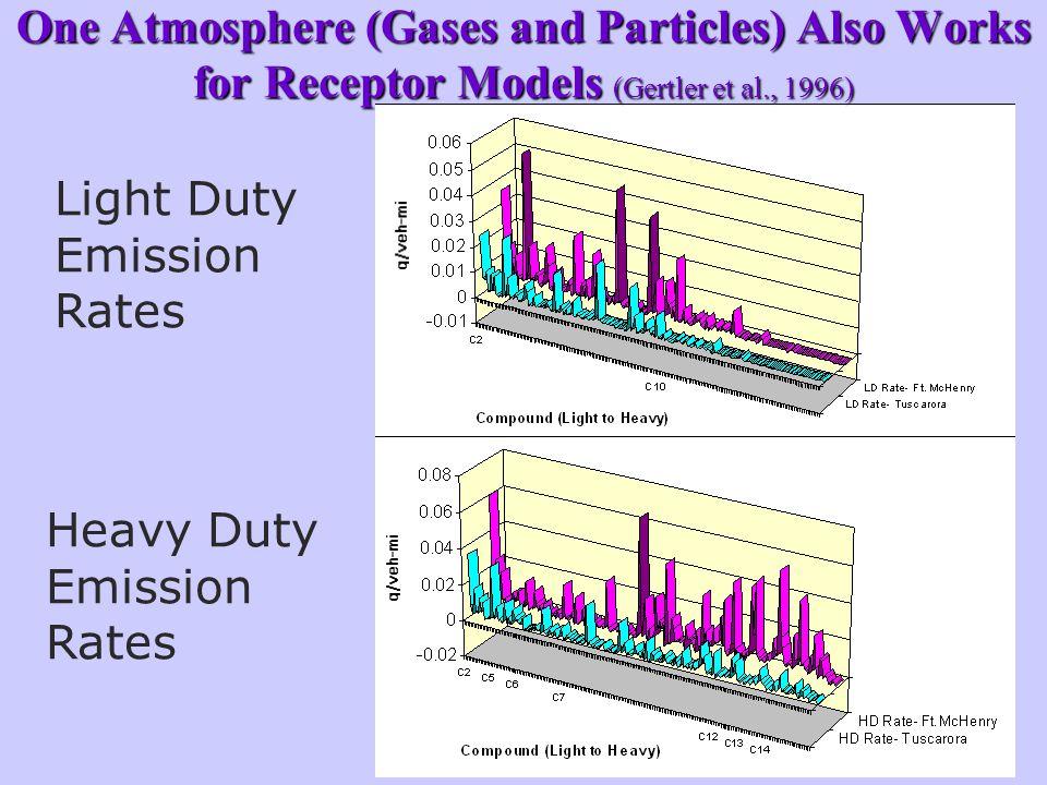 Light Duty Emission Rates Heavy Duty Emission Rates One Atmosphere (Gases and Particles) Also Works for Receptor Models (Gertler et al., 1996)