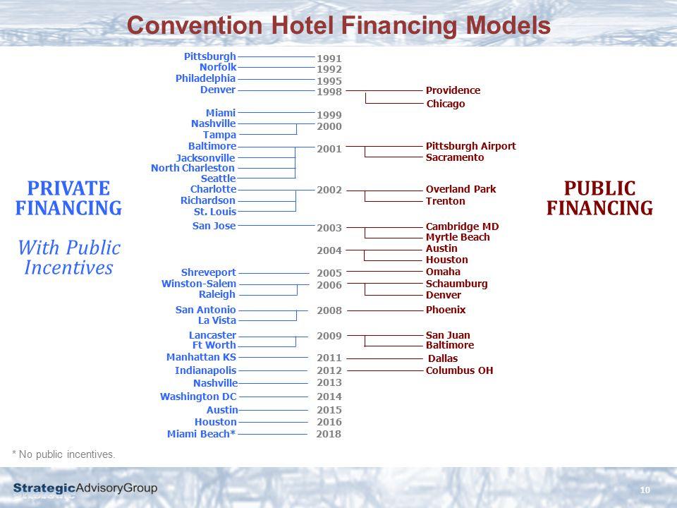 Convention Hotel Financing Models 10 Pittsburgh 1991 Norfolk 1992 Philadelphia 1995 Denver 1998 Providence Miami 1999 Nashville 2000 Tampa Baltimore 2001 Pittsburgh Airport Jacksonville Sacramento North Charleston Seattle Charlotte 2002 Overland Park Richardson Trenton St.