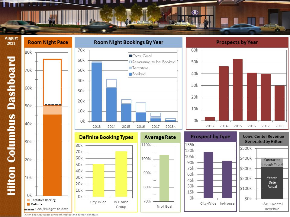 Hilton Columbus Dashboard Room Night Pace Room Night Bookings By Year Average Rate Definite Booking Types Goal/Budget to date Hilton bookings reflect