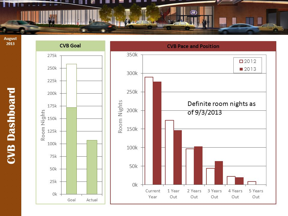 CVB Dashboard CVB Goal August 2013 CVB Pace and Position Definite room nights as of 9/3/2013