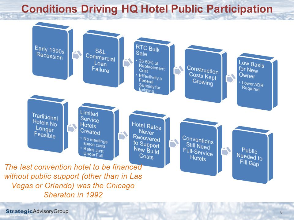 Conditions Driving HQ Hotel Public Participation 6 The last convention hotel to be financed without public support (other than in Las Vegas or Orlando