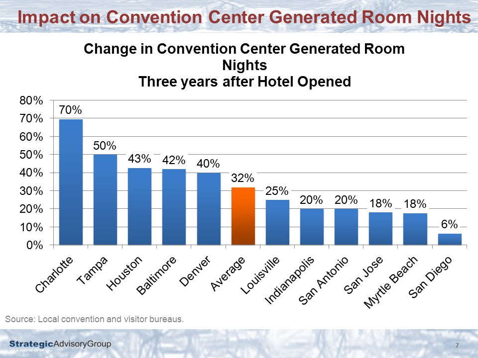 Impact on Convention Center Generated Room Nights 7 Source: Local convention and visitor bureaus.