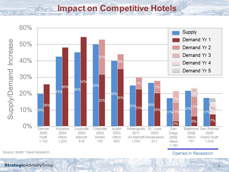 Impact on Competitive Hotels 8 Denver 2005 Hyatt 1,100 Houston 2004 Hilton 1,203 Louisville 2005 Marriott 616 Charlotte 2003 Westin 700 Austin 2003 Hilton 800 Indianapolis 2011 JW Marriott 1,005 St.