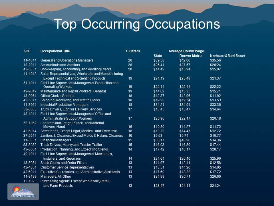 Top Occurring Occupations SOCOccupational TitleClusters Average Hourly Wage StateDenver MetroN orthwest & Rural Resort 11-1011General and Operations Managers 20$39.50 $42.66 $35.56 13-2011Accountants and Auditors 20$26.41$27.67$26.24 43-3031Bookkeeping, Accounting, and Auditing Clerks 20$14.42 $15.24 $15.07 41-4012Sales Representatives, Wholesale and Manufacturing, Except Technical and Scientific Products 19$24.19 $25.43 $21.37 51-1011First-Line Supervisors/Managers of Production and Operating Workers 19$22.14 $22.44 $22.22 49-9042Maintenance and Repair Workers, General 19$14.62 $15.35 $15.71 43-9061Office Clerks, General 18$12.37 $12.96 $11.92 43-5071Shipping, Receiving, and Traffic Clerks 18$12.20 $12.54 $13.53 11-3051Industrial Production Managers 18$34.21 $34.94 $33.36 53-3033Truck Drivers, Light or Delivery Services 17$13.45 $13.47 $14.64 43-1011First-Line Supervisors/Managers of Office and Administrative Support Workers 17$20.96 $22.17 $20.18 53-7062Laborers and Freight, Stock, and Material Movers, Hand 16$10.80 $11.27 $11.72 43-6014Secretaries, Except Legal, Medical, and Executive 16$13.32 $14.47 $12.72 37-2011Janitors & Cleaners, Except Maids & Hskpg.