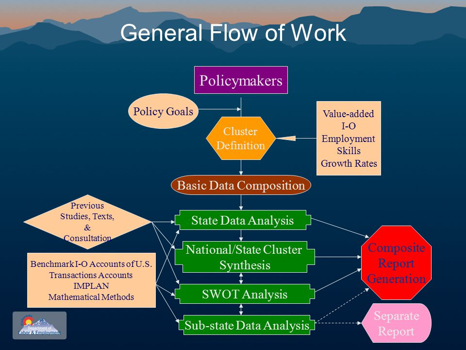 General Flow of Work Policymakers Policy Goals Cluster Definition Value-added I-O Employment Skills Growth Rates Basic Data Composition State Data Analysis National/State Cluster Synthesis Sub-state Data Analysis Composite Report Generation Benchmark I-O Accounts of U.S.