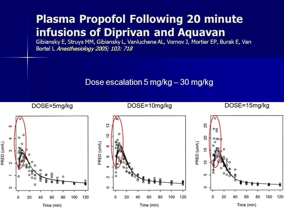 Plasma Propofol Following 20 minute infusions of Diprivan and Aquavan Gibiansky E, Struys MM, Gibiansky L, Vanluchene AL, Vornov J, Mortier EP, Burak