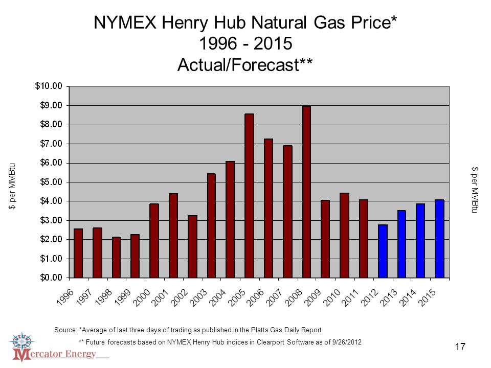 17 NYMEX Henry Hub Natural Gas Price* 1996 - 2015 Actual/Forecast** Source: *Average of last three days of trading as published in the Platts Gas Daily Report ** Future forecasts based on NYMEX Henry Hub indices in Clearport Software as of 9/26/2012 $ per MMBtu