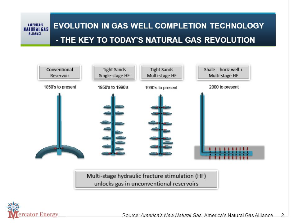 2 2Source: America's New Natural Gas, America's Natural Gas Alliance EVOLUTION IN GAS WELL COMPLETION TECHNOLOGY - THE KEY TO TODAY'S NATURAL GAS REVOLUTION