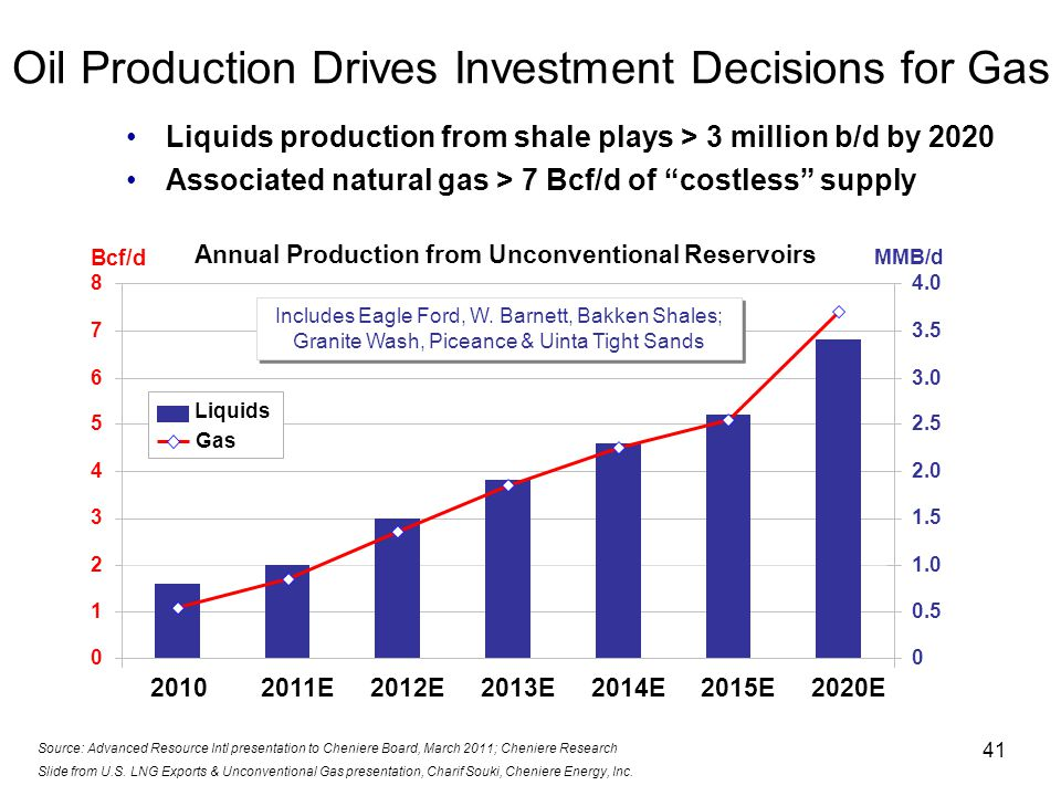 41 Oil Production Drives Investment Decisions for Gas Source: Advanced Resource Intl presentation to Cheniere Board, March 2011; Cheniere Research Liquids production from shale plays > 3 million b/d by 2020 Associated natural gas > 7 Bcf/d of costless supply Bcf/d MMB/d 0 1 2 3 4 5 6 7 8 20102011E2012E2013E2014E2015E2020E 0 0.5 1.0 1.5 2.0 2.5 3.0 3.5 4.0 Includes Eagle Ford, W.
