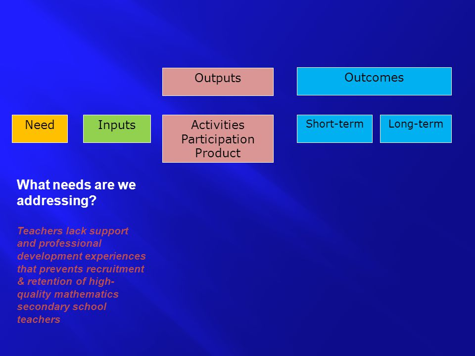 NeedInputs Outcomes Outputs Activities Participation Product Long-termShort-term What needs are we addressing.