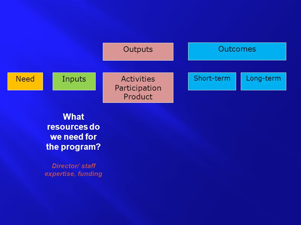 NeedInputs Outcomes Outputs Activities Participation Product Long-termShort-term What resources do we need for the program.
