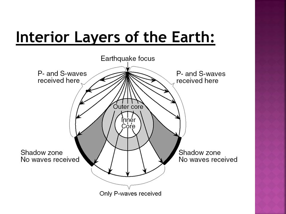 Interior Layers of the Earth: