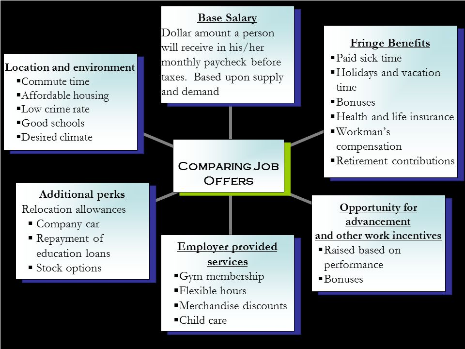 1.1.3.G1 © Family Economics & Financial Education – November 2007 – Career Development Unit – Comparing Job Offers Funded by a grant from Take Charge America, Inc.