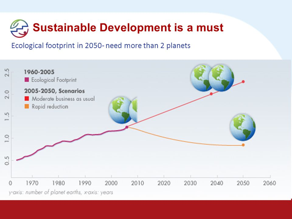 Sustainable Development is a must Ecological footprint in 2050- need more than 2 planets