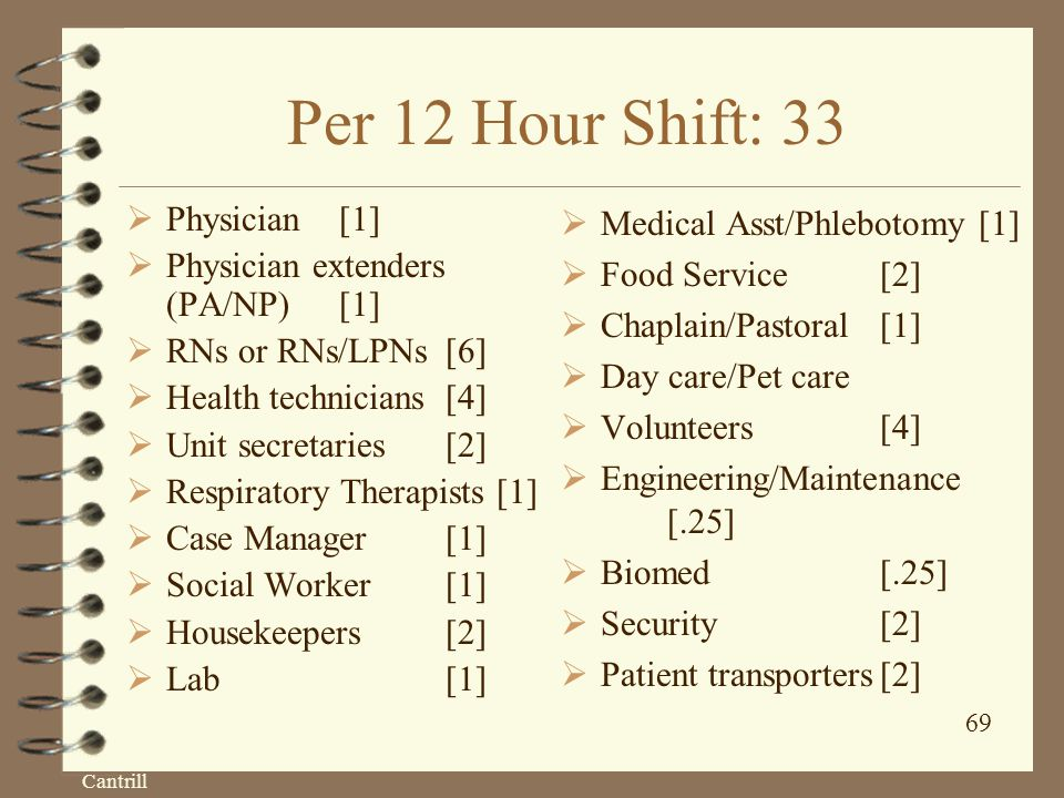 Cantrill 69 Per 12 Hour Shift: 33  Physician[1]  Physician extenders (PA/NP)[1]  RNs or RNs/LPNs [6]  Health technicians [4]  Unit secretaries[2]  Respiratory Therapists [1]  Case Manager[1]  Social Worker[1]  Housekeepers[2]  Lab [1]  Medical Asst/Phlebotomy [1]  Food Service[2]  Chaplain/Pastoral[1]  Day care/Pet care  Volunteers[4]  Engineering/Maintenance [.25]  Biomed[.25]  Security[2]  Patient transporters[2]