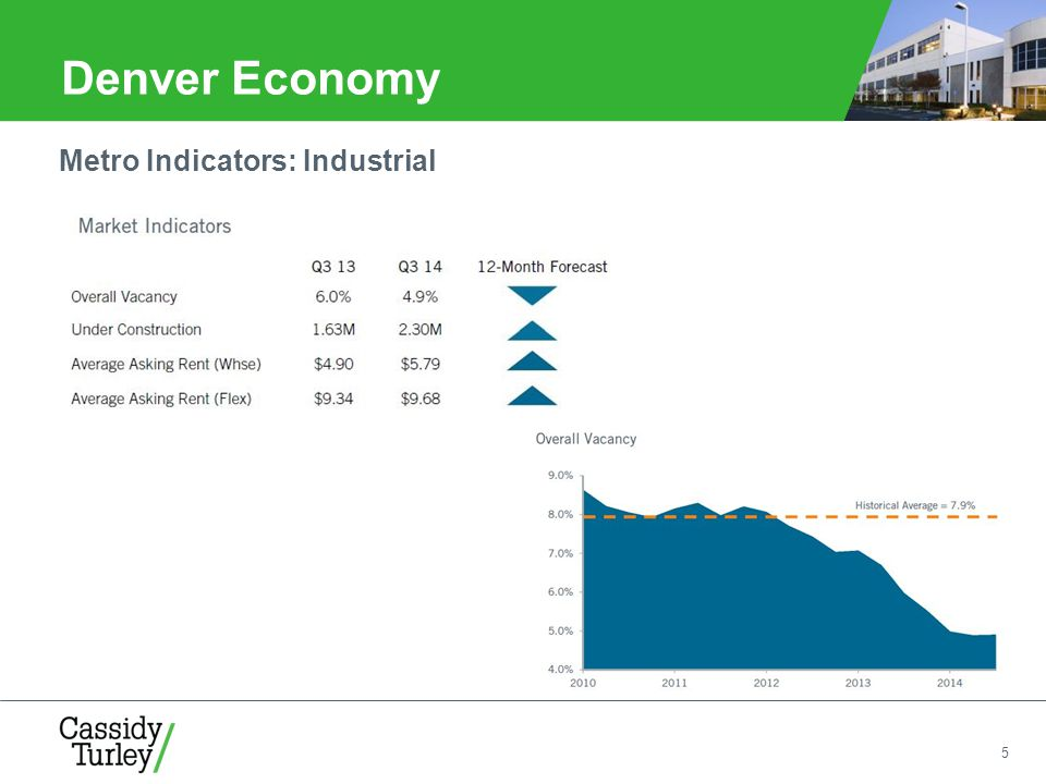 5 Denver Economy Metro Indicators: Industrial