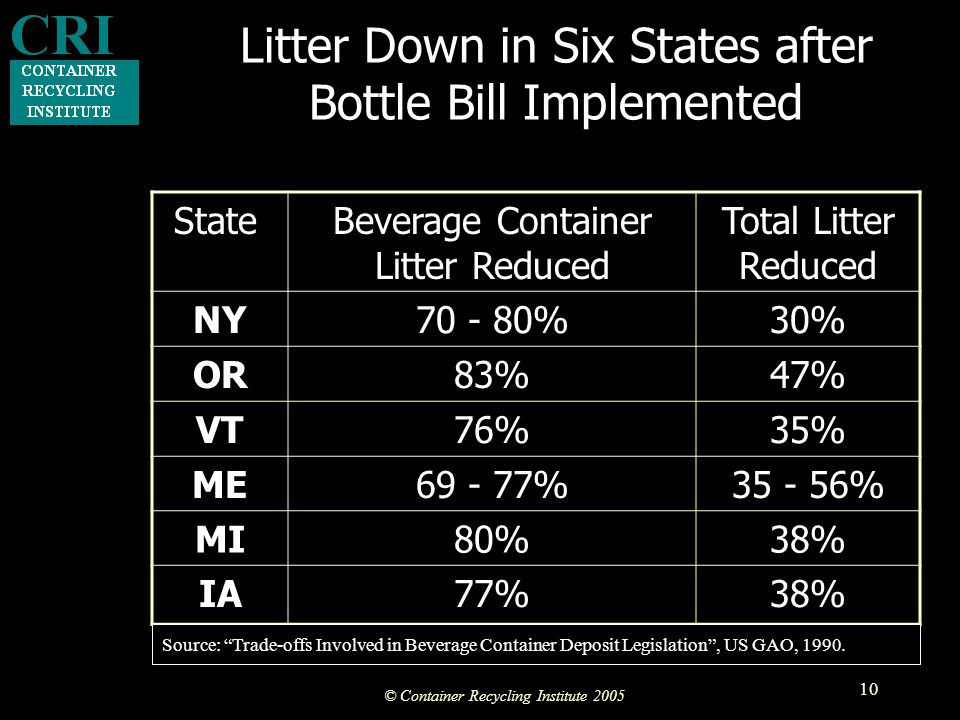 © Container Recycling Institute 2005 10 StateBeverage Container Litter Reduced Total Litter Reduced NY70 - 80%30% OR83%47% VT76%35% ME69 - 77%35 - 56% MI80%38% IA77%38% Source: Trade-offs Involved in Beverage Container Deposit Legislation , US GAO, 1990.