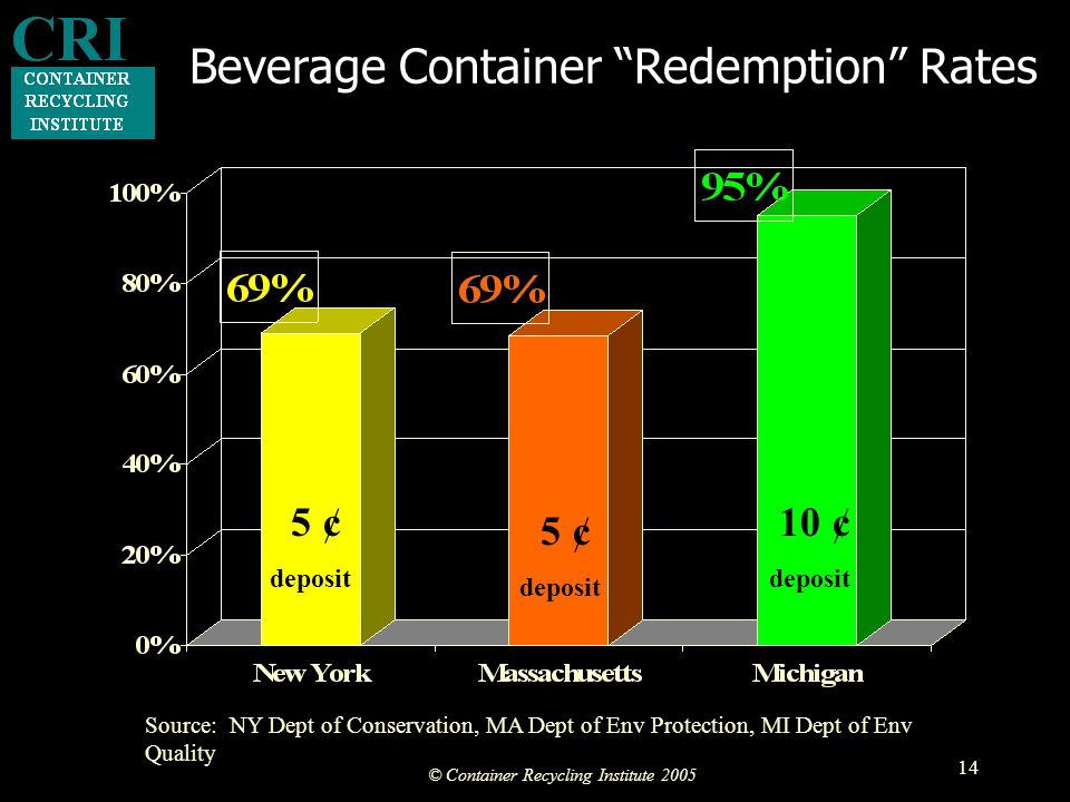 © Container Recycling Institute 2005 14 Beverage Container Redemption Rates 5 ¢ deposit 5 ¢ deposit 10 ¢ deposit Source: NY Dept of Conservation, MA Dept of Env Protection, MI Dept of Env Quality
