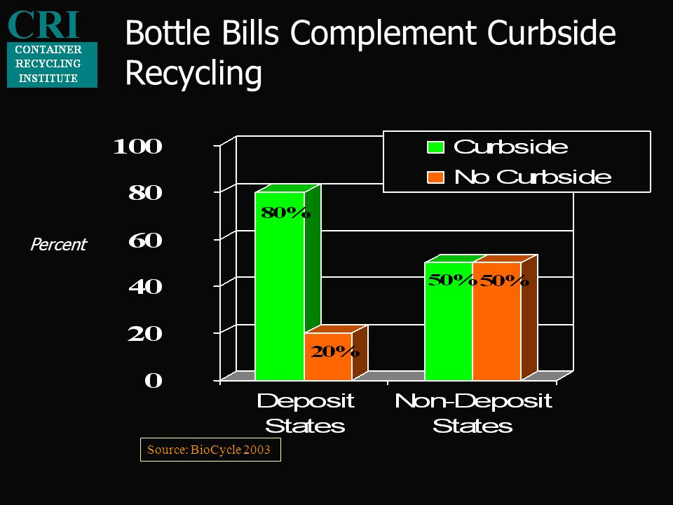 Bottle Bills Complement Curbside Recycling Source: BioCycle 2003 Percent