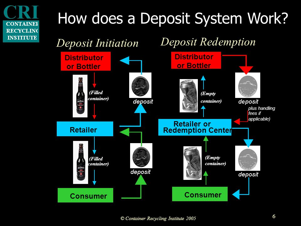 © Container Recycling Institute 2005 6 Retailer Consumer Deposit Initiation Distributor or Bottler (Filled container) (Filled container) deposit Deposit Redemption Retailer or Redemption Center Consumer Distributor or Bottler container) (Empty container) deposit ( plus handling fees if applicable) (Empty How does a Deposit System Work