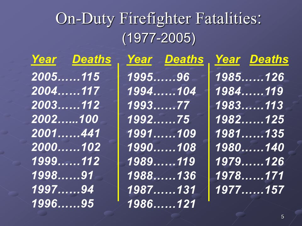 15 Reasons Firefighters Don't Call a Mayday 1.Pride 2.Overconfident 3.Denial 4.Lack of Communication/ Radio Traffic
