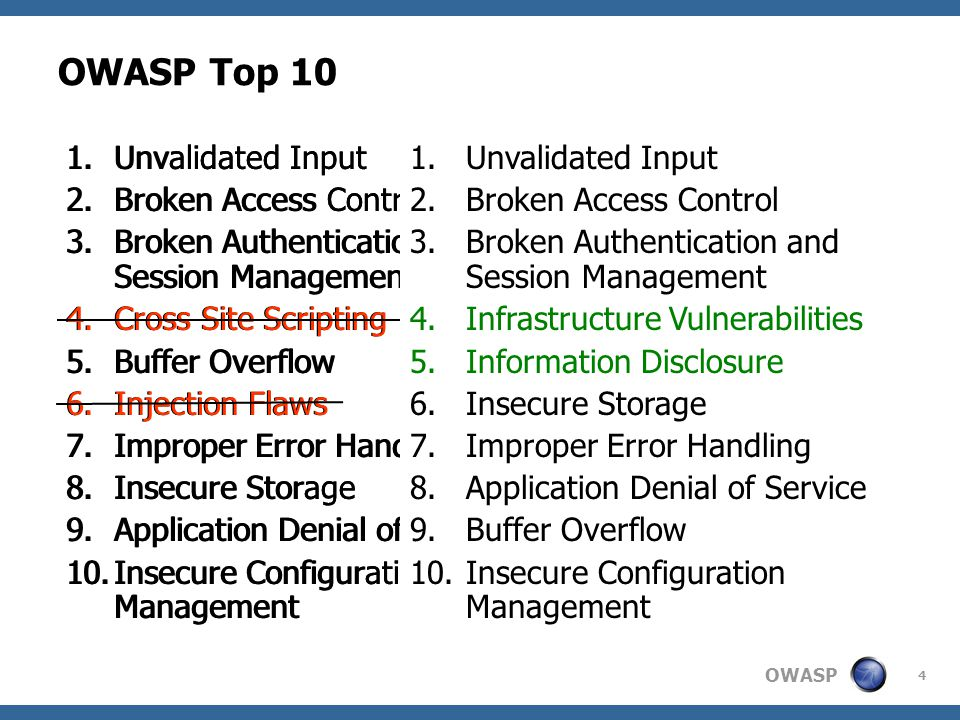 OWASP 5 Planning  Change Management  Don't get fired  Communicate fully  Get approvals in writing  Clearly defined scope  Test or production  Which web servers will be targeted  Can vulnerabilities be exploited  Can modifications be made via exploits  Will Denial of Service be tested  Are brute force attacks allowed  White box vs.