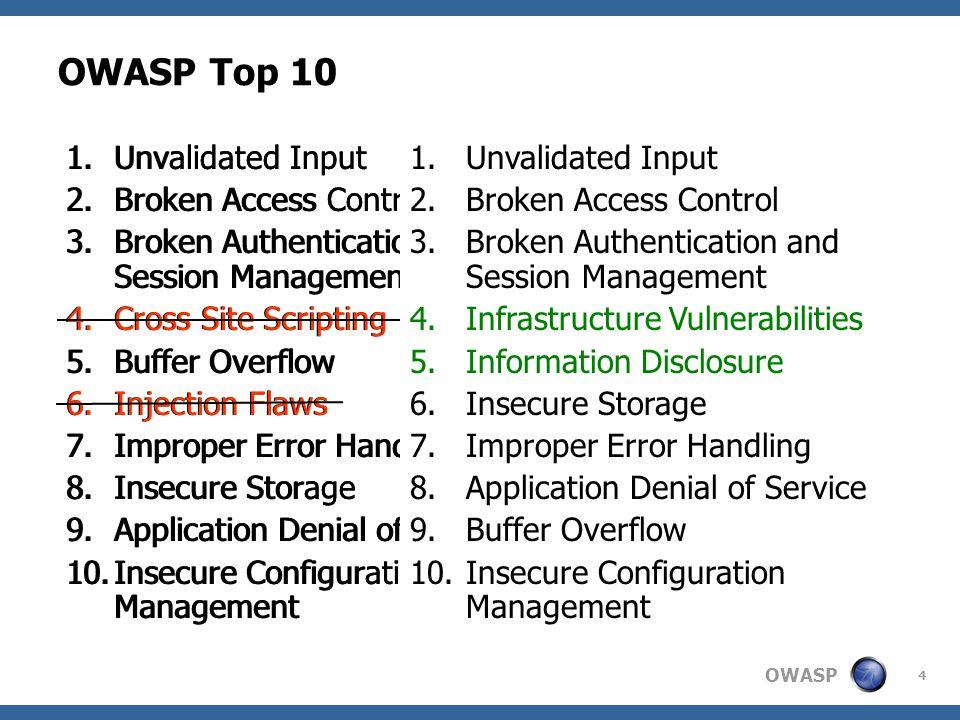 OWASP 25 Cross Site Scripting alert( XSS )